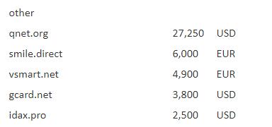 Sedo平台4字母域名Qnet.org近19万元高价领衔  域名快讯  第2张