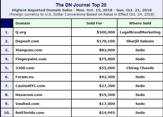 DN榜:单字母近350万领衔,两枚大米七位数易主  域名快讯  第1张