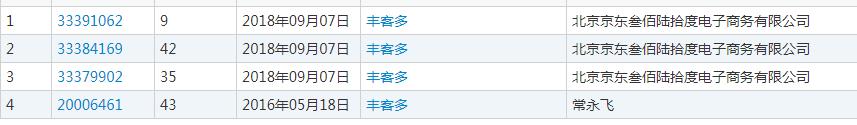 """丰客多""""商标域名都被抢注!京东为何总是晚了一步?  品牌推广  第2张"""