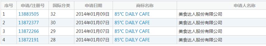 85℃是温度还是商标?因商标问题光明乳业被85度C杠上了  域名资讯  第2张